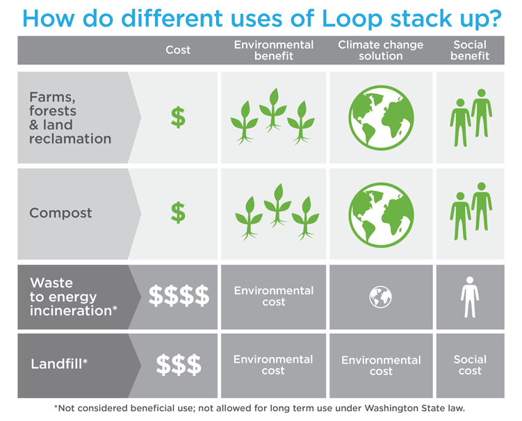 How do uses of Loop stack up2