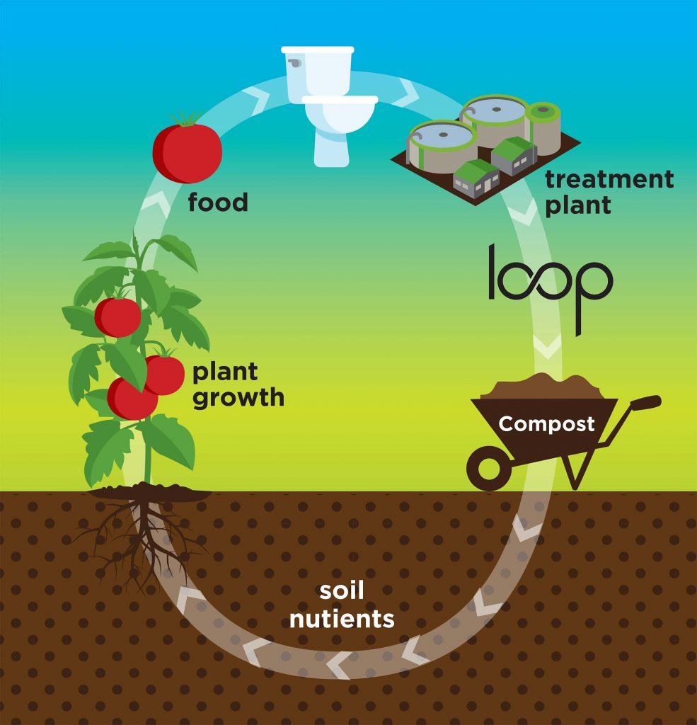 What is Loop?   Loop® Biosolids
